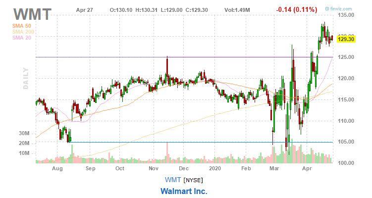 Walmmart stock chart