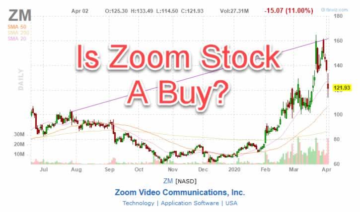 ZM Stock Chart