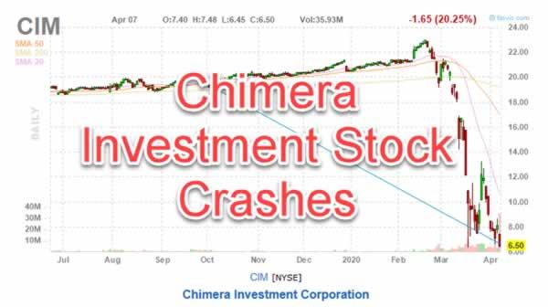 cim stock chart