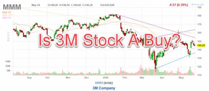 3M MMM stock chart