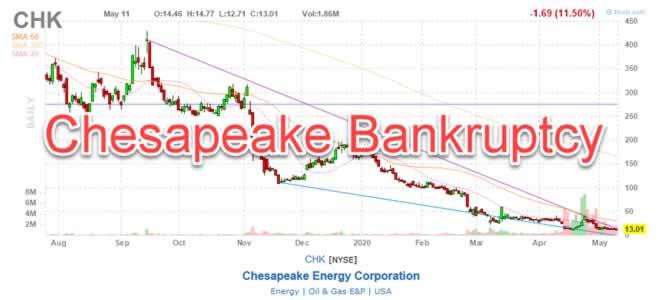 Chesapeake CHK Stock Chart Bankruptcy