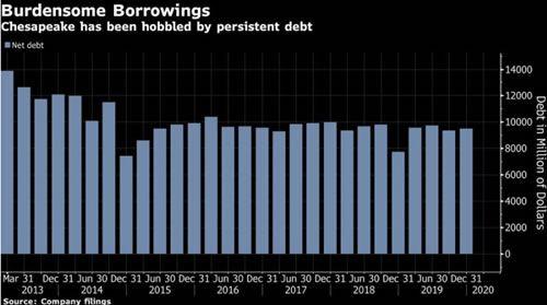 Chesapeake Debt Chart
