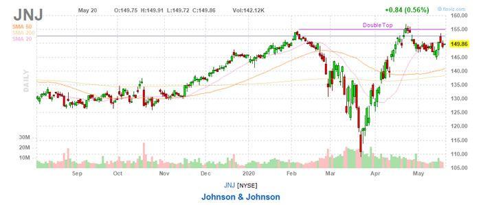 Johnson & Johnson (JNJ) Recession Dividend Stock Pick