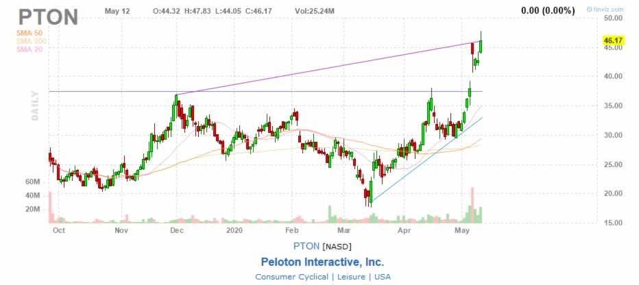 Pelton PTON Stock Chart
