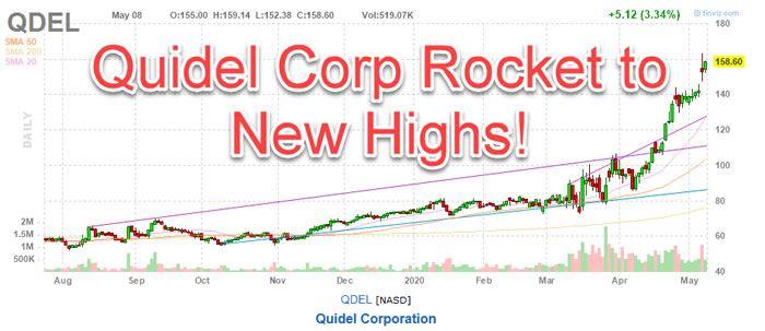 Quidel Stock QDEL stock chart
