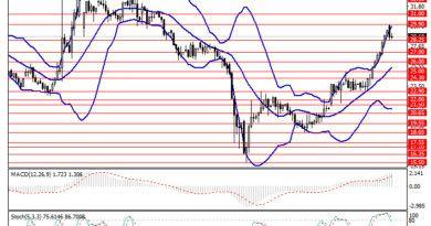 Brent Oil h4 Chart