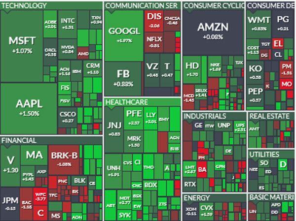 S&P 500 Positive