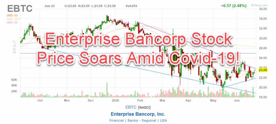 Enterprise Bancorp EBTC Stock Chart