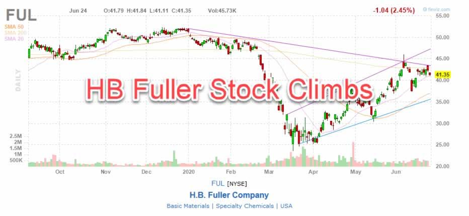 HB Fuller Stock Chart