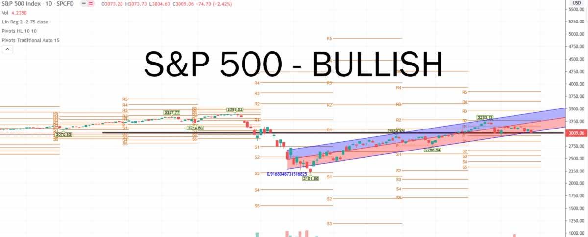 S&P 500 Index INDEXSP: .INX