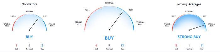 s&p 500 chart buy