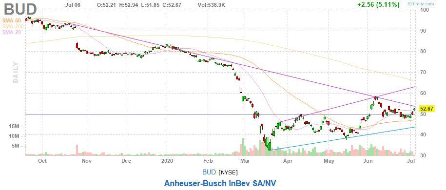 Anheuser-Busch InBev Stock BUD Chart
