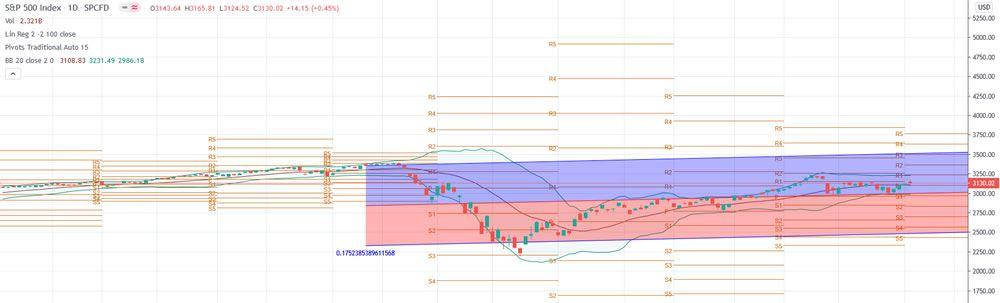 S&P 500 Chart 7-6-20