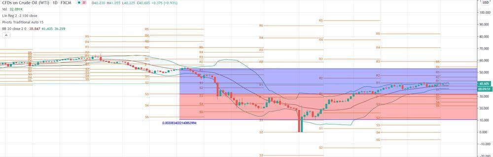 crude oil chart 7-6-20