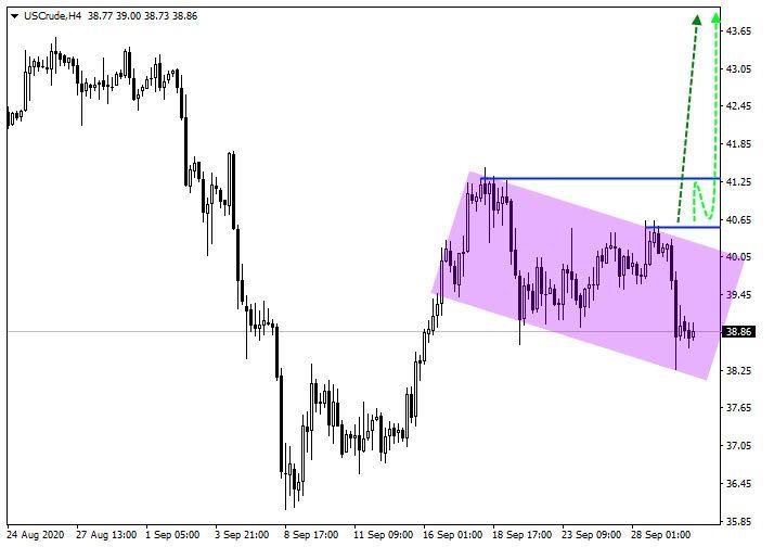 crude oil chart h4