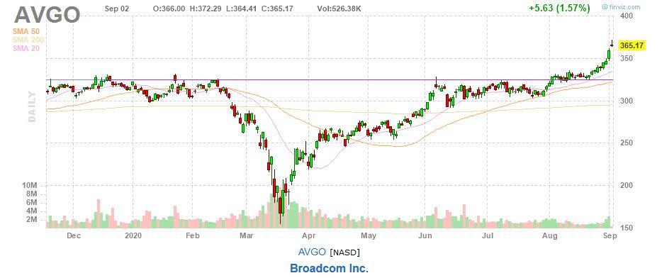 Broadcom Inc. (AVGO) chart