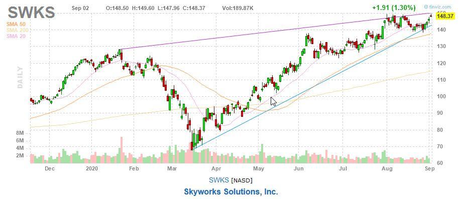 Skyworks Solutions, Inc. (SWKS) chart
