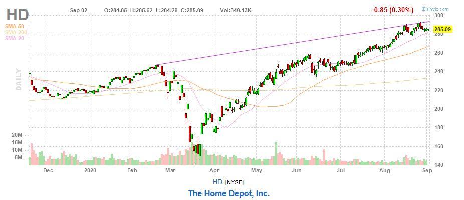 The Home Depot, Inc. (HD) stock chart