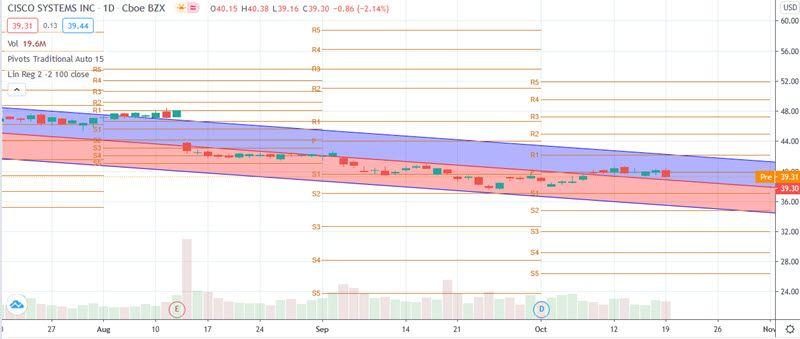 Cisco CSCO stock chart