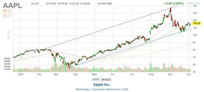 Why Did Apple Stock Split AAPL