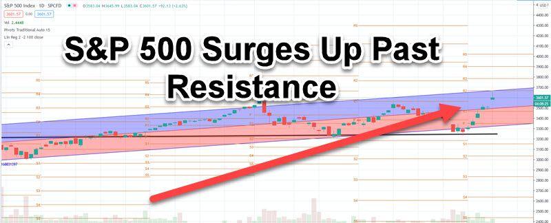 S&P 500 chart 11-9