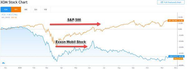 beta stock chart