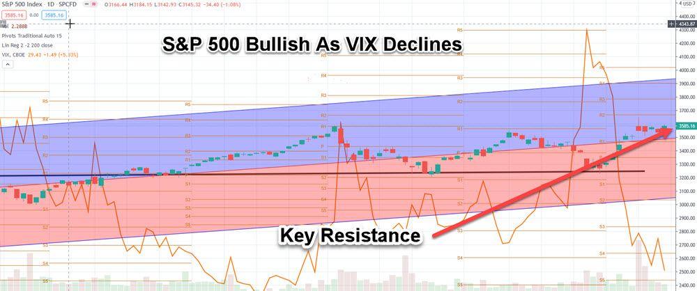 s&p vix chart 11-16