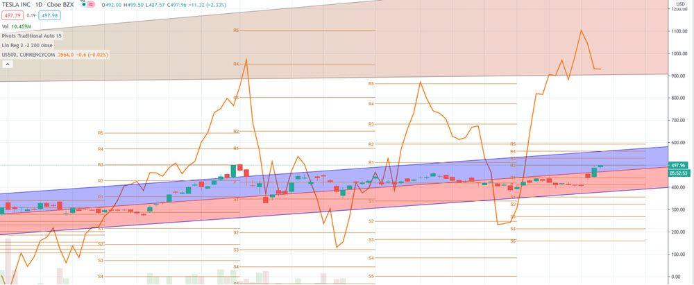 tesla stock split chart tsla