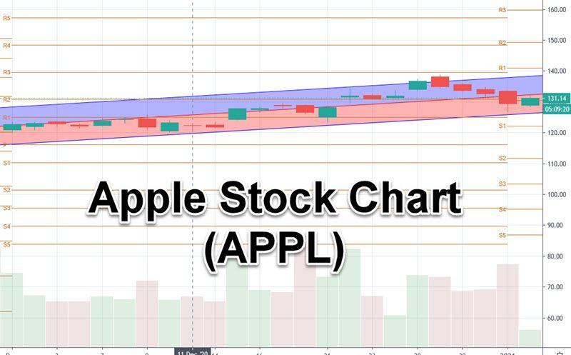 apple stock chart 1-5-2021