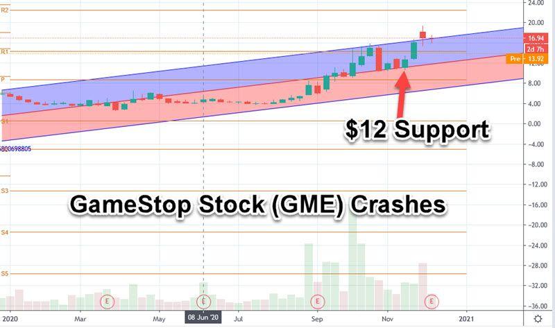 gamestock stock crashes
