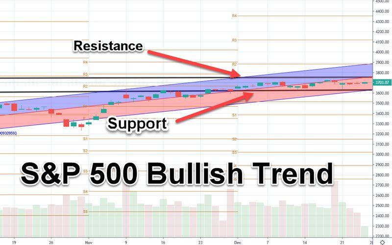 S&P 500 chart 12-28