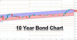 10 year bond chart