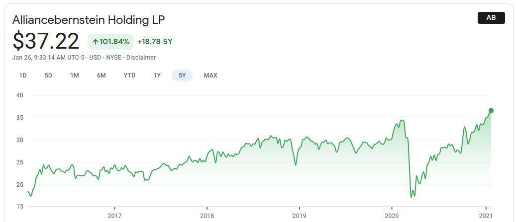 Alliancebernstein Holding LP (NYSE: AB)