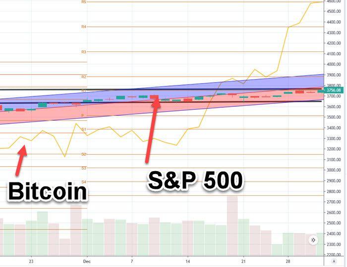S&P 500 chart with Bitcoinjpg