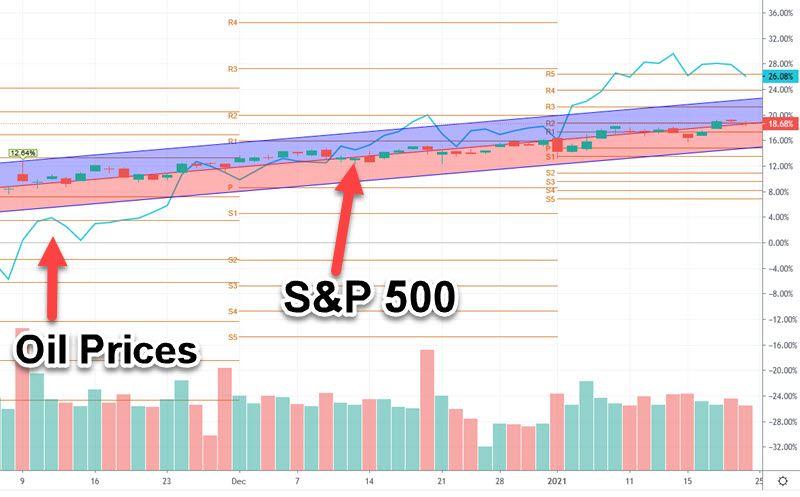 S&P 500 vs Oil Chart