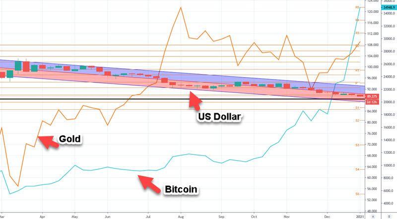 Weekly US Dollar vs Bitcoin vs Gold Chart