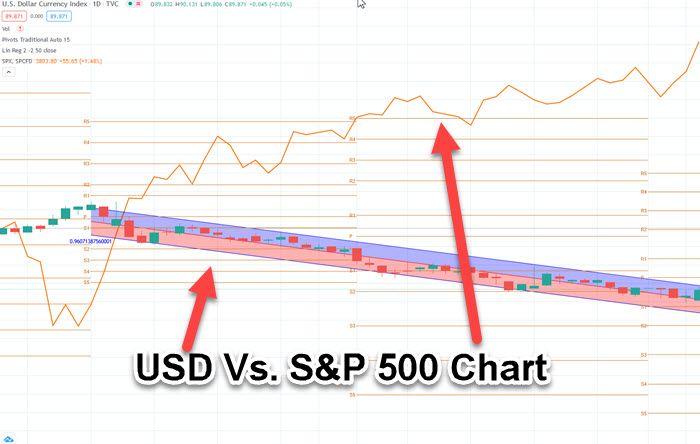 USD vs S&P 500 chart