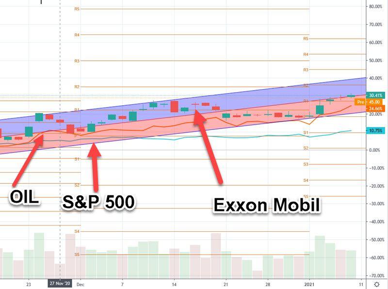 oil vs S&P 500 vs Exxon Mobil