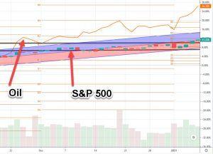 s&p 500 vs oil chart 1-11-21