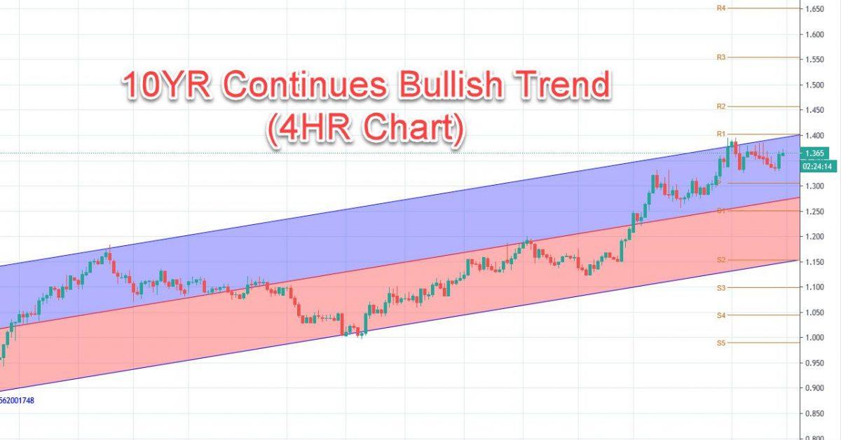 10YR Bull Trend