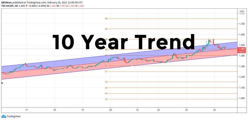 10year chart