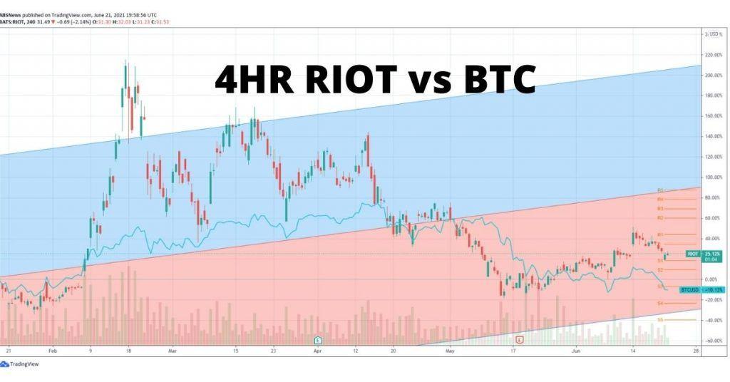 Riot stock chart vs BTC