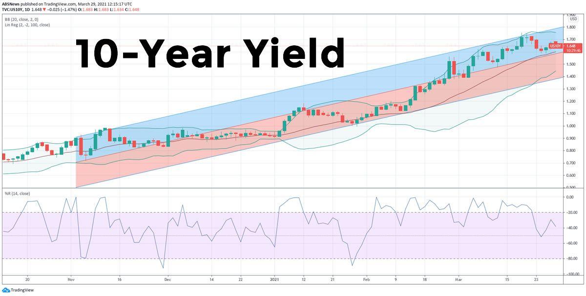 10 Year Chart 3-29-2021
