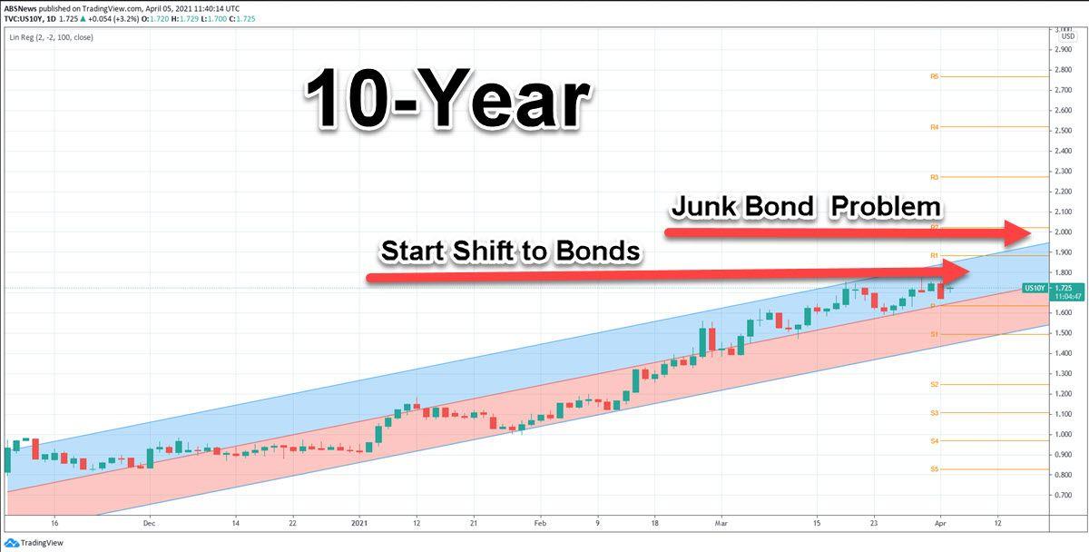 10 Year Chart 4-5-21