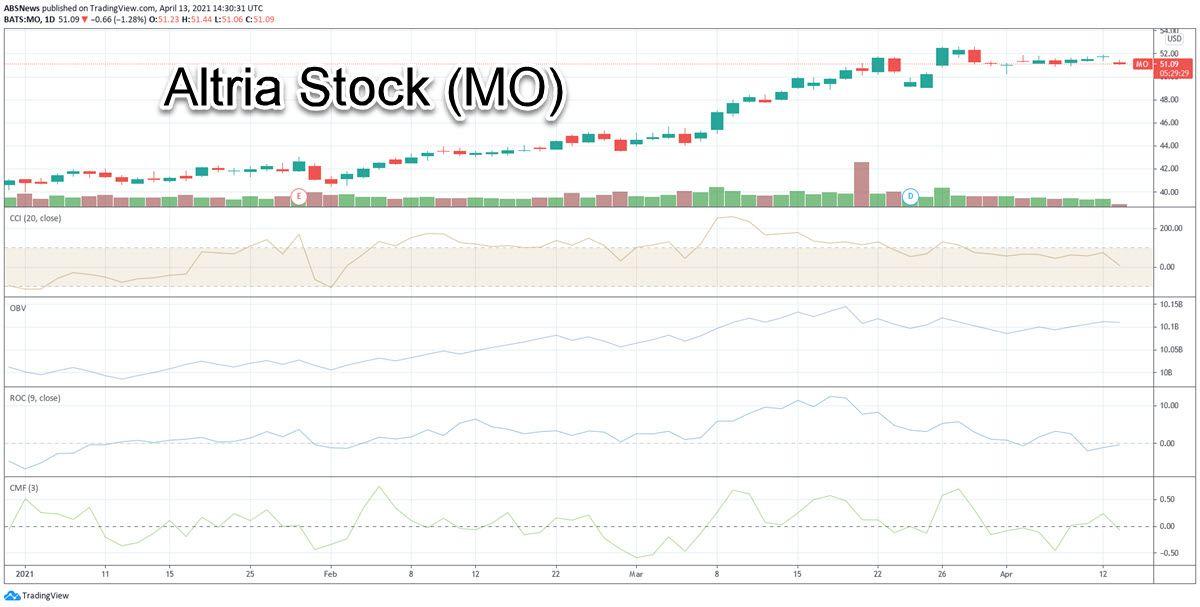Altria Stock Chart