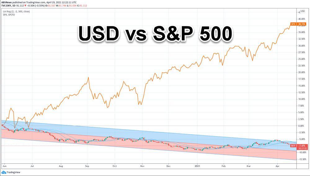 USD S&P 500