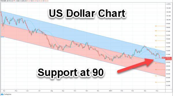 US-Dollar Chart