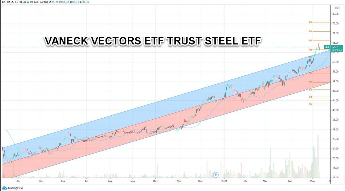 VANECK VECTORS ETF TRUST STEEL ETF