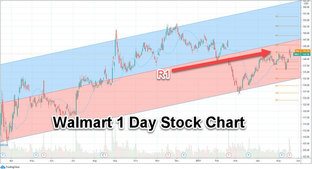 Walmart 1 Day Stock Chart WMT