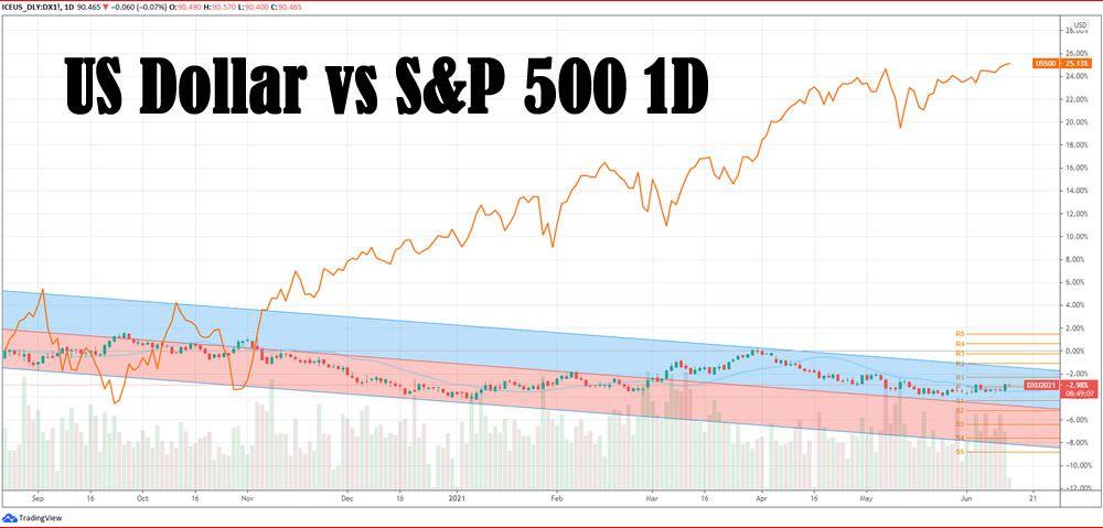 USD vs S&P500
